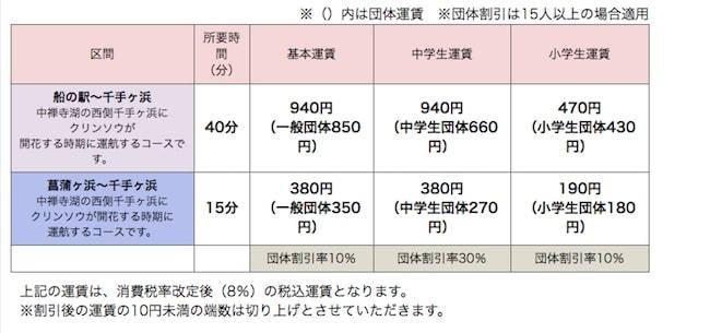 中禅寺クルージング 季節便 料金表