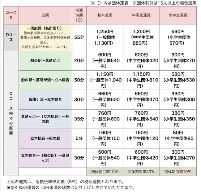 中禅寺湖クルージング料金表