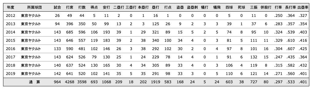山田 哲人(東京ヤクルトスワローズ)___個人年度別成績___NPB_jp_日本野球機構